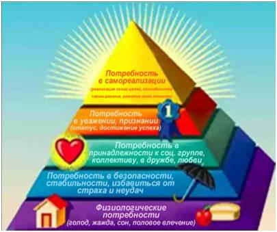 Пирамида потребностей Абрахама Маслоу, или почему не все идут в млм